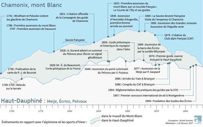 Muriel Sanchez — Frise chronologique Écrins Dauphiné Chamonix mont-Blanc premières ascensions