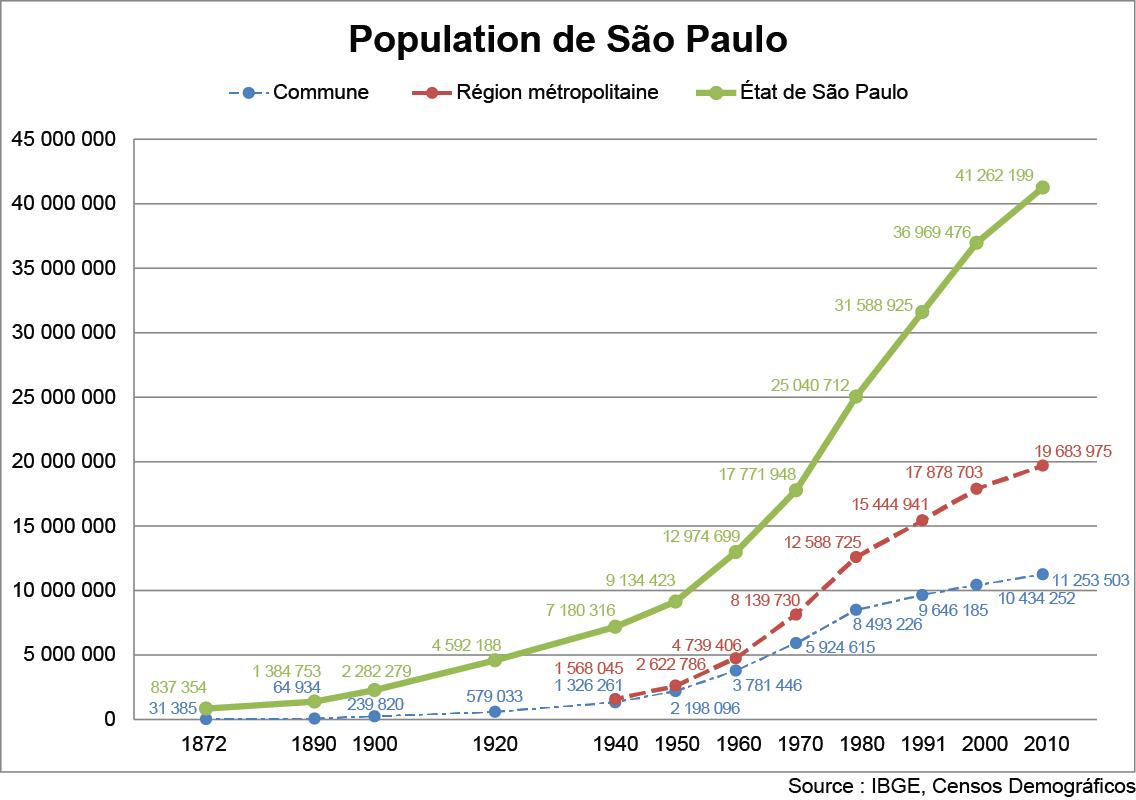 graphique croissance population état commune région métropolitaine Sao Paulo