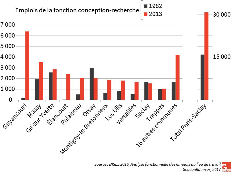 graphique foncions conception-recherche Paris-Saclay 1982-2013