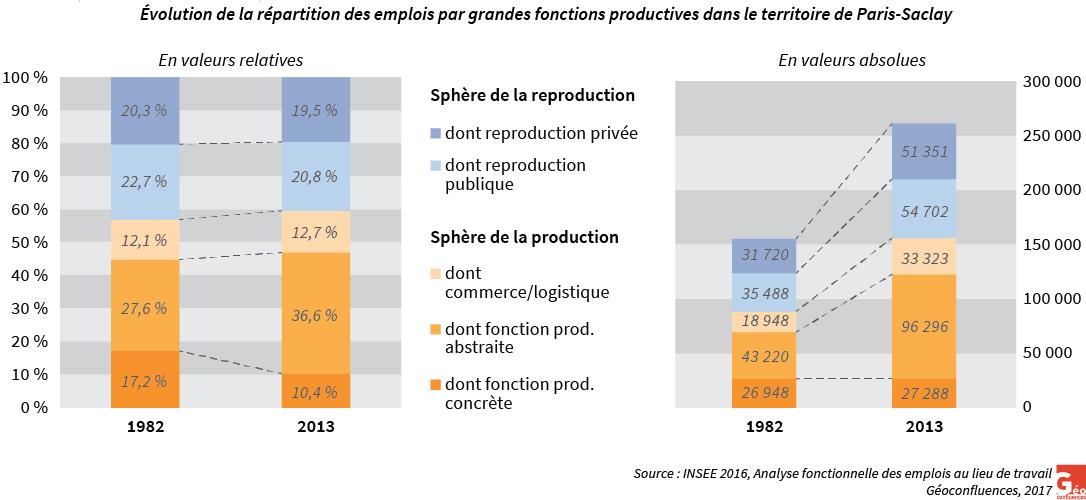 graphiques évolution relative et absolue des emplois des grandes fonctions productives 1982-2013