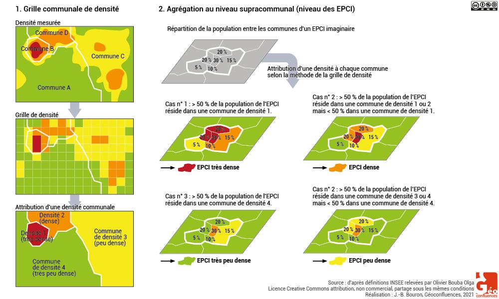 grille de densité et agrégation au niveau intercommunal schéma
