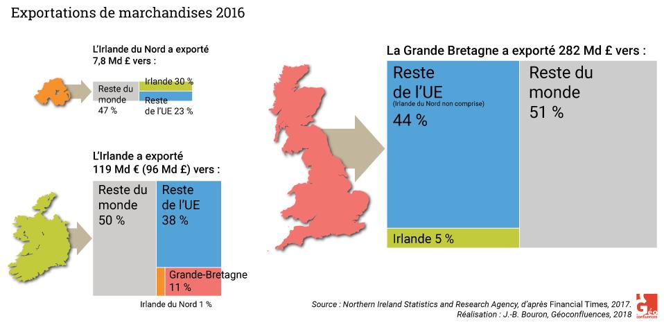 exportations de irlande irlande du nord et grande bretagne vers UE et reste du monde