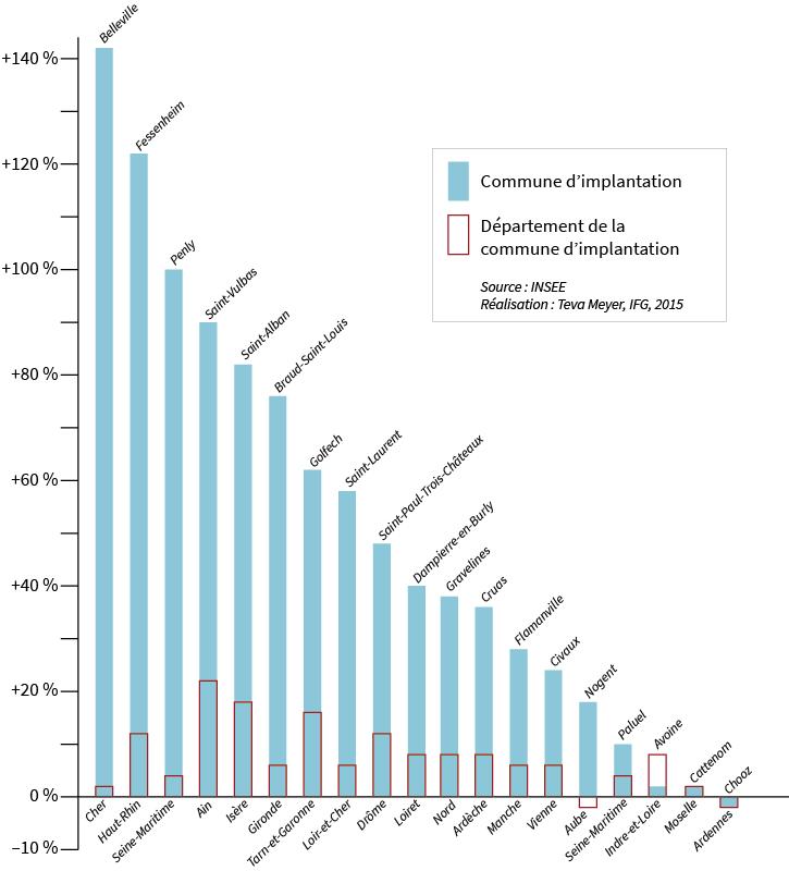 Teva Meyer — graphique augmentation de la population dans les communes ayant une centrale