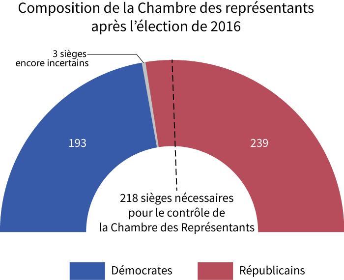 graphique composition chambre des représentants Etats unis 2016