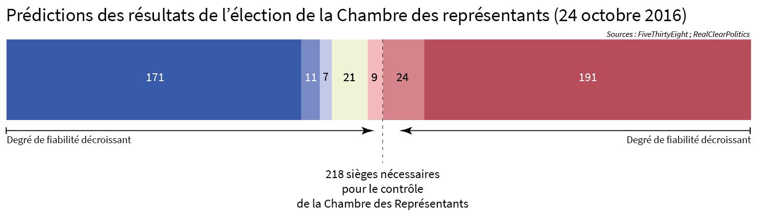 graphique prévisions élections chambre des représentants