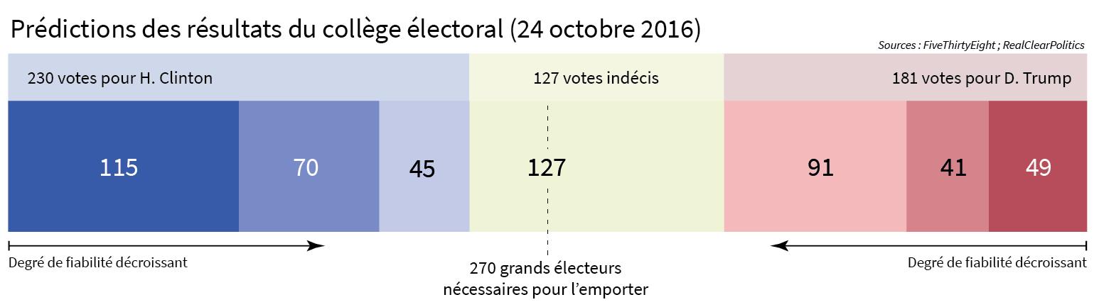 prédictions résultats élection présidentielle états-unis 2016