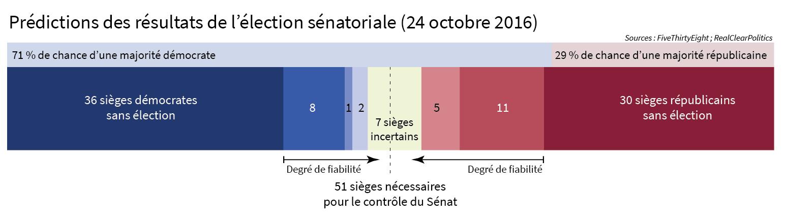 Prévision résultats élections sénat états-unis 2016