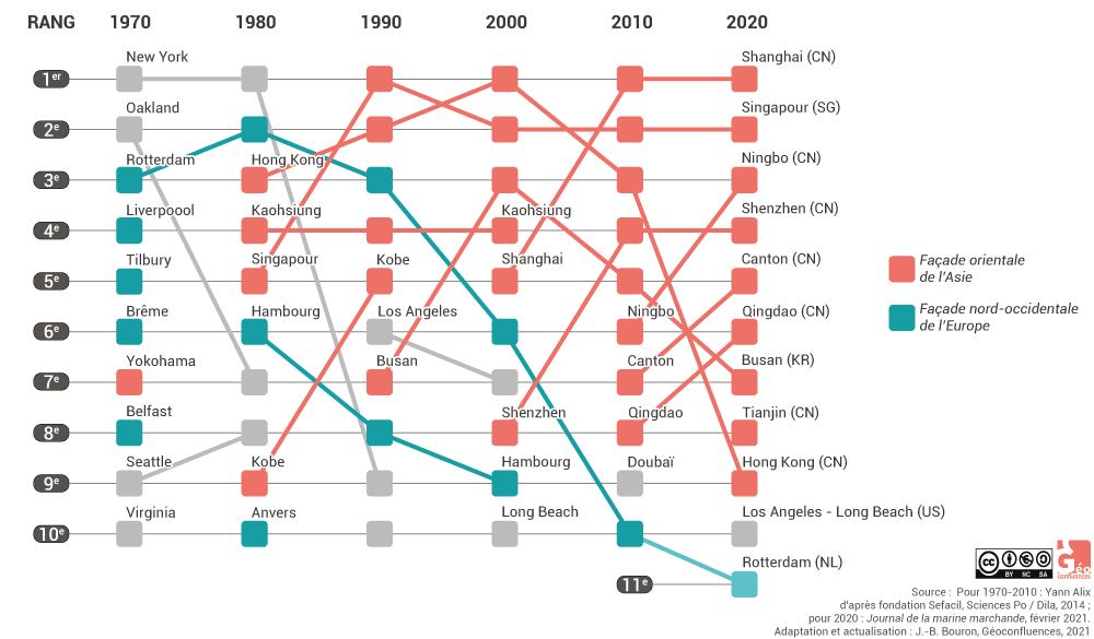 classement ports à conteneurs Rotterdam et Shanghai 10 premiers 1970 2000 2019 2020