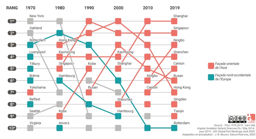 graphique classement ports à conteneur monde Rotterdam Shanghai 1970 1990 20002020 2019