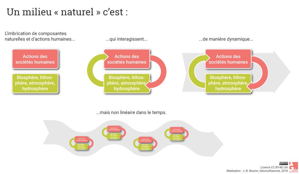 Milieu naturel schéma