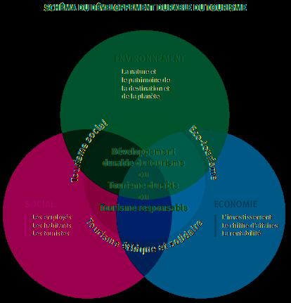 schéma du tourisme durable