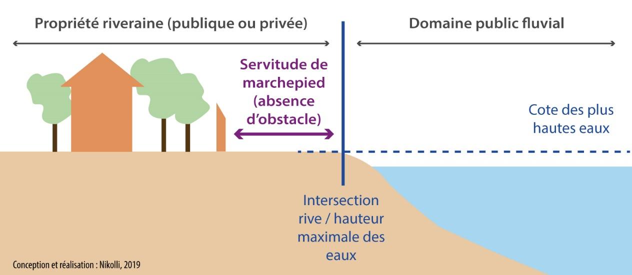 statut juridique d'un lac domanial schéma