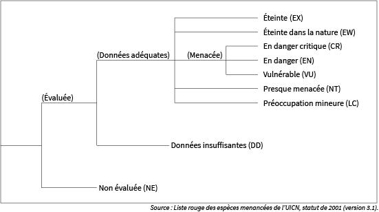 statuts des espèces menacées selon l'UICN