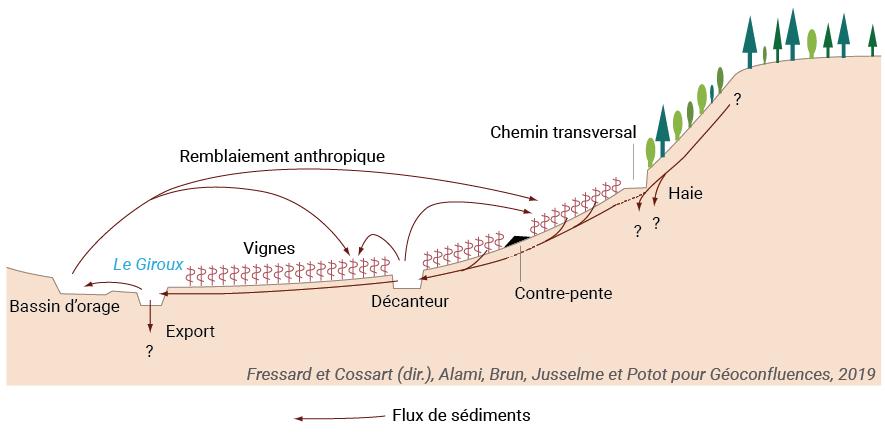 Croquis de versant érosion des sols vignoble Mercurey