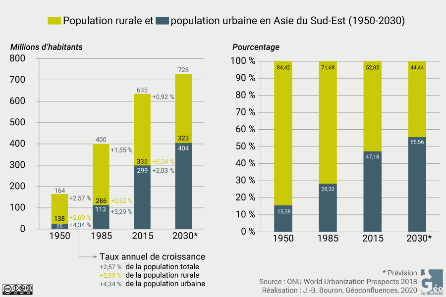 Part population urbaine rurale Asie du Sud Est