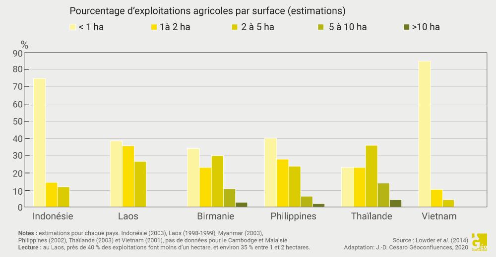 Jean-Daniel Cesaro — taille des exploitations agricoles