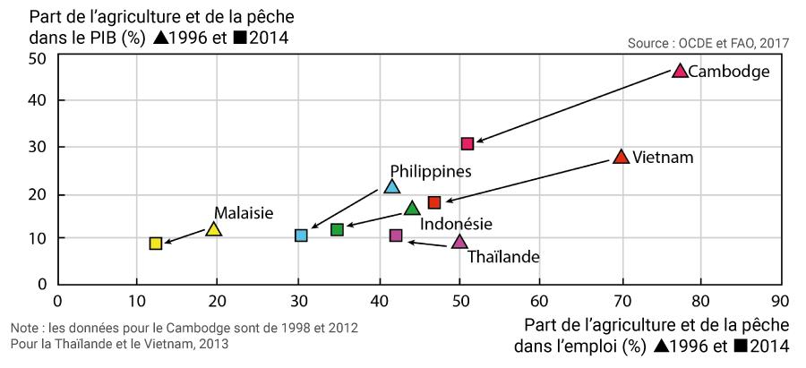 Jean-Daniel Cesaro — part agriculture et pêche dans emploi et PIB