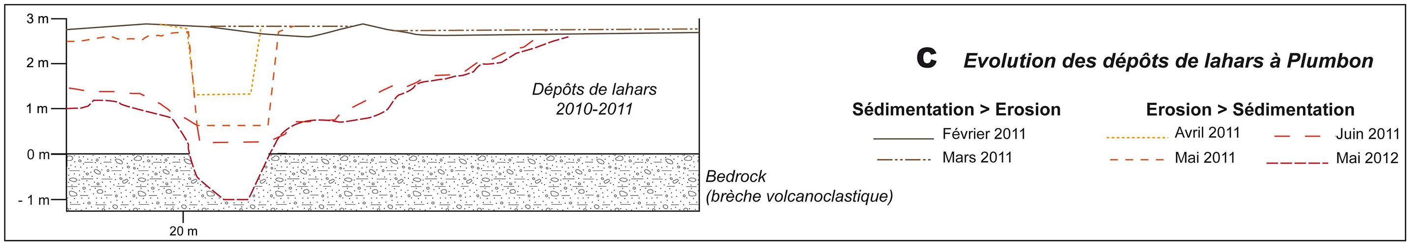 Édouard de Bélizal — érosion et sédimentation