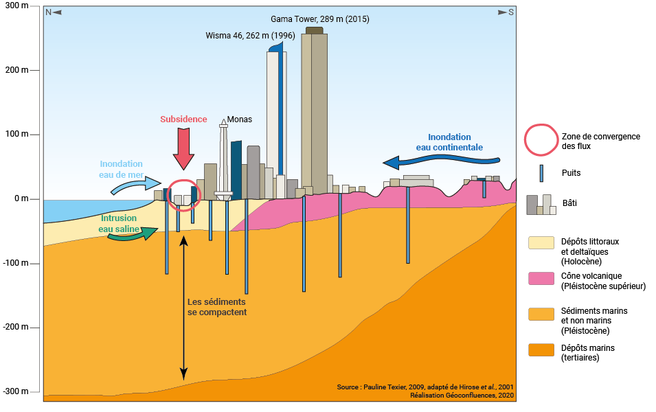 convergence et subsidence