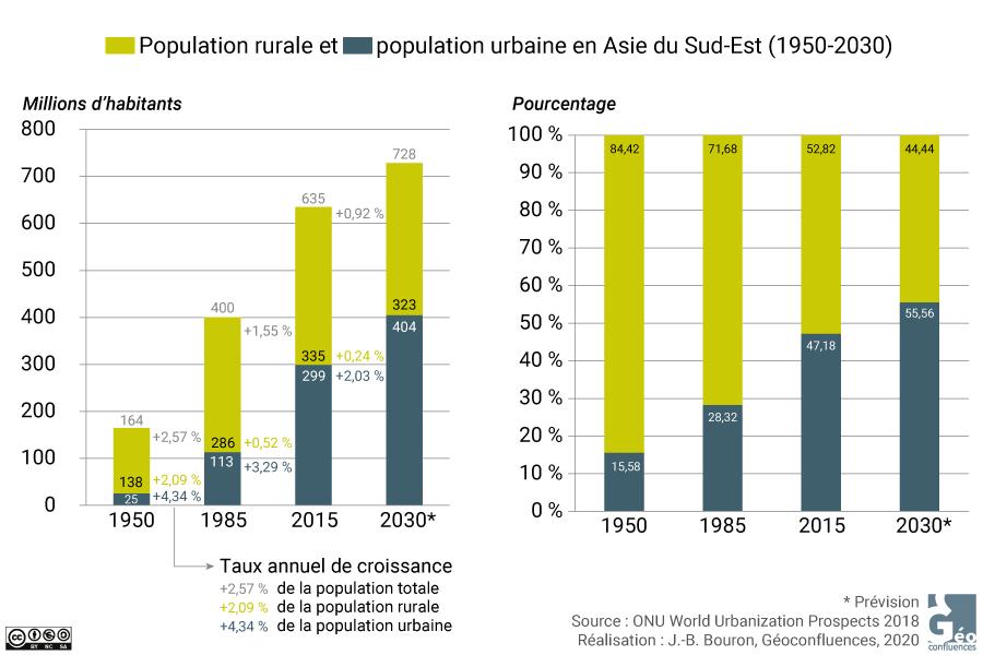 population urbaine et rurale et totale et% et taux de croissance