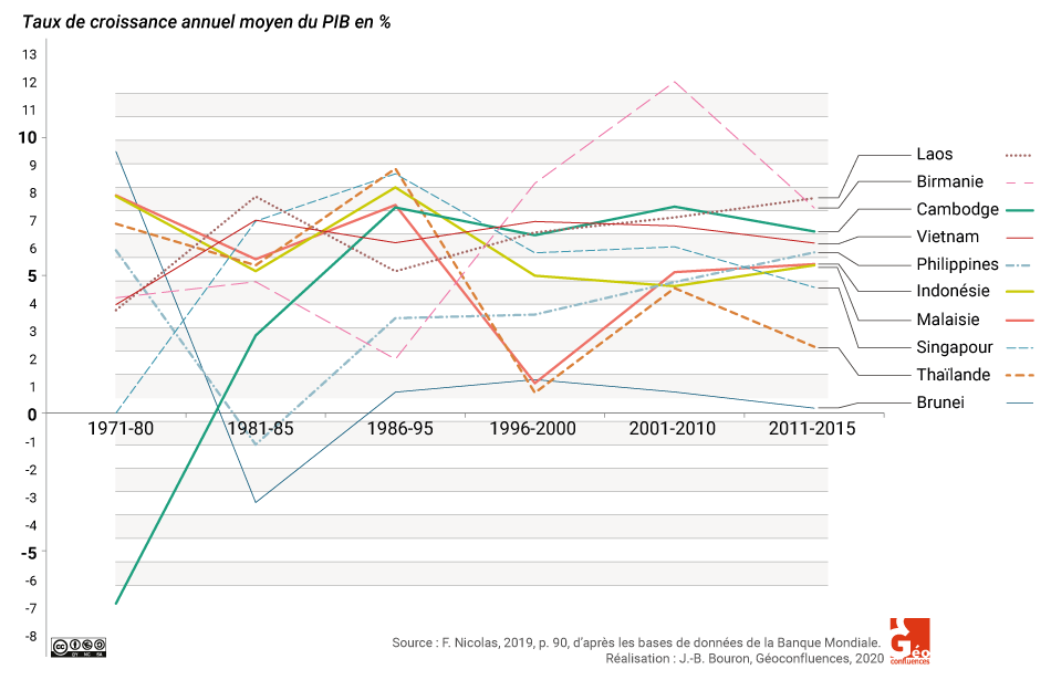 GRAPHIQUE taux de croissance PIB Asie sud est