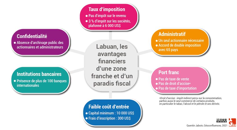 Paradis fiscal avantages fiscaux d'une zone franche graphique