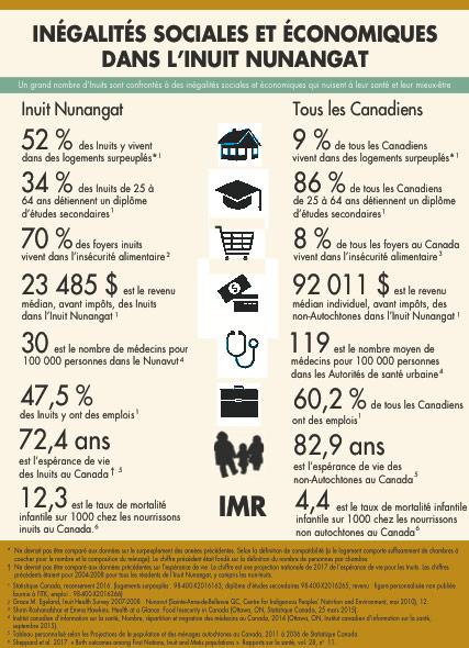 Stratégie nationale sur la inuite sur la recherche - inégalités sociales et économiques dans l'Inuit Nunangat