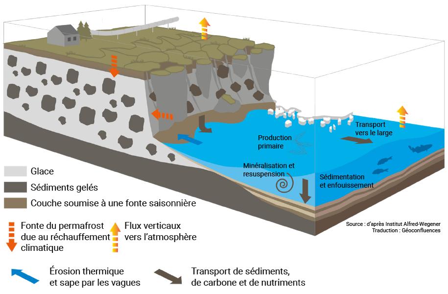 érosion du permafrost schéma