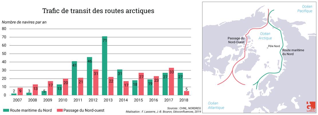 Frédéric Lasserre — trafic de transit dans les routes arctiques