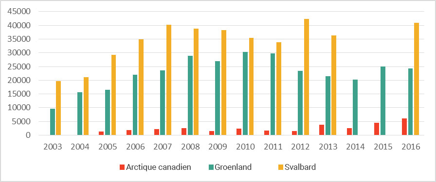 Nombre de croisiéristes dans l'Arctique canadien, au Groenland et au Svalbard
