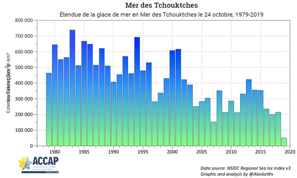 Document 14. Étendue de la glace de mer en Mer des Tchouktches le 24 octobre, 1979-2019