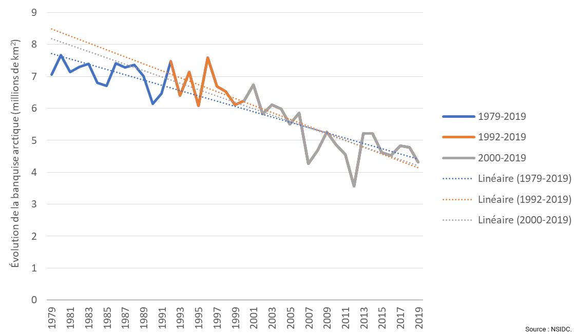 Évolution de la banquise arctique en septembre, 1979-2019