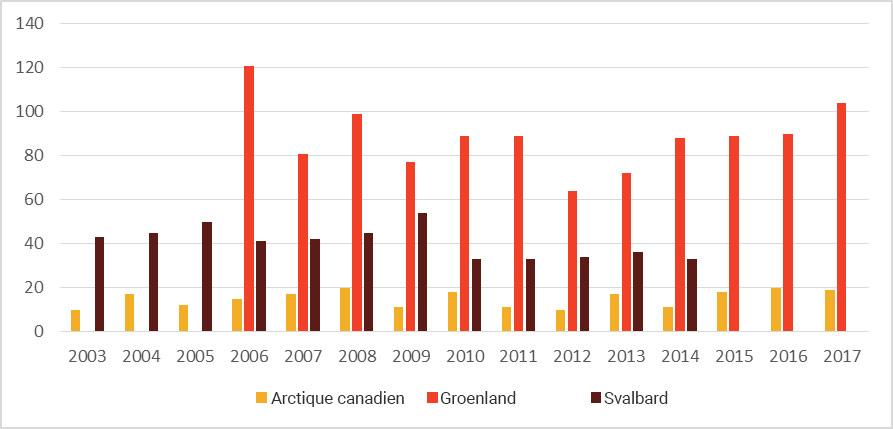 Nombre de croisières dans l'Arctique canadien, au Groenland et au Svalbard