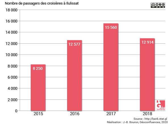 nombre de croisiéristes par an