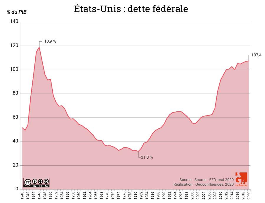 Dette fédérale états-unis 1940-2020