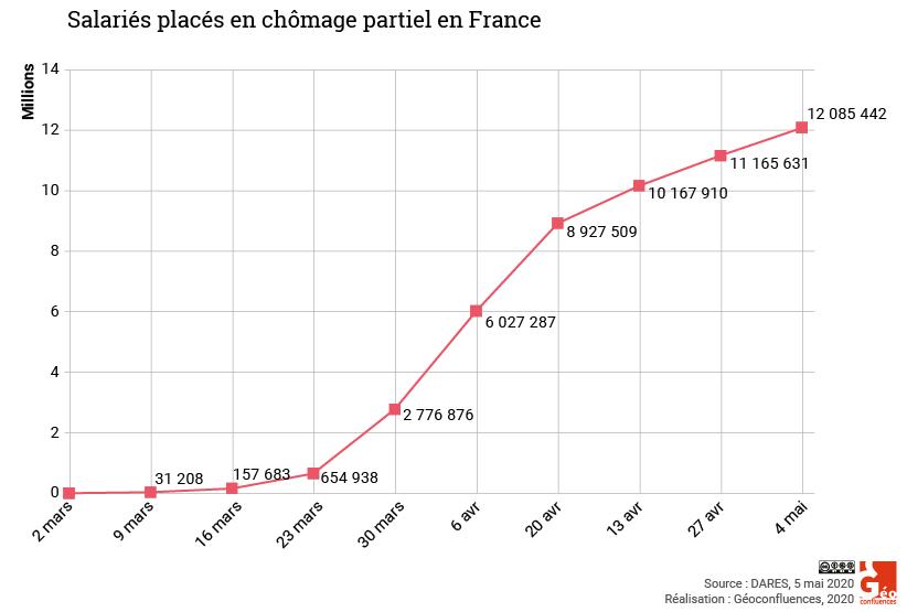 Chomage partiel en France pendant coronavirus
