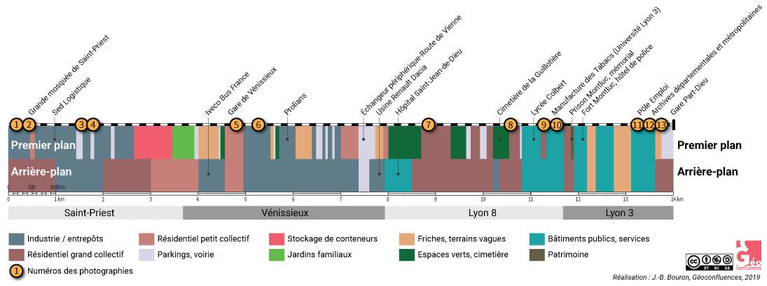 Atlas de Lyon — paysages urbains vus du train