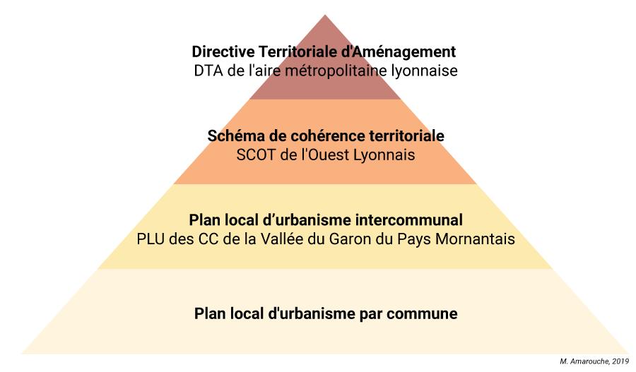 DTA dans la hiérarchie des documents d'urbanisme