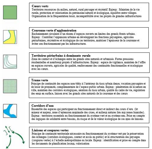 Réseaux des espaces naturels et agricoles majeurs (source: DTA)