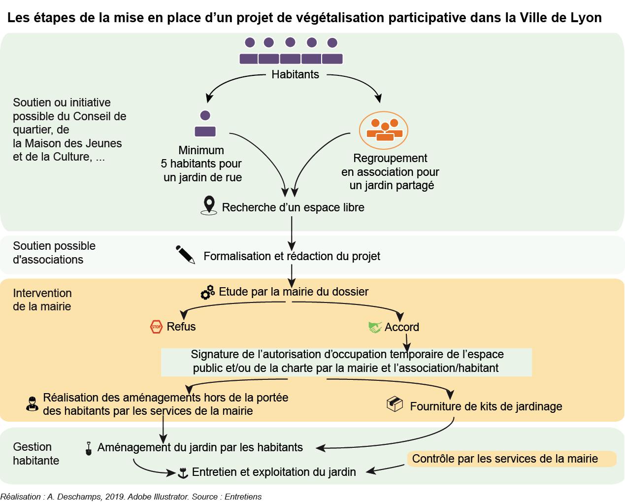 Amélie Deschamps — végétaliser la ville processus et acteurs