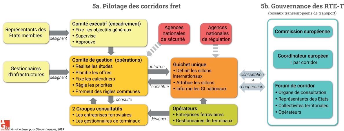 Antoine Beyer — organigramme pilotage des corridors fret rte-t