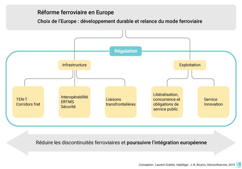 Laurent Guihéry — organigramme réforme ferroviaire