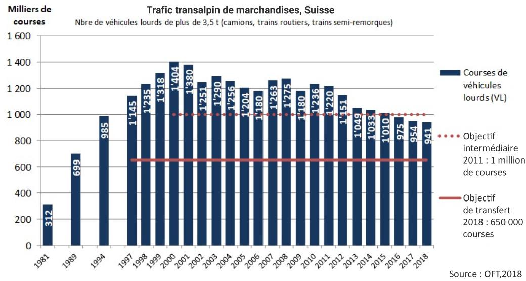 Trafic marchandises transalpin par la route en nombre de camions