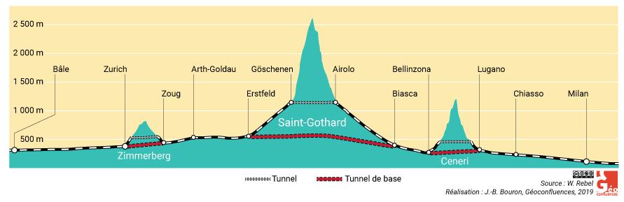 coupe transversale tunnel du Zimmerberg, Saint-Gotthard, Ceneri
