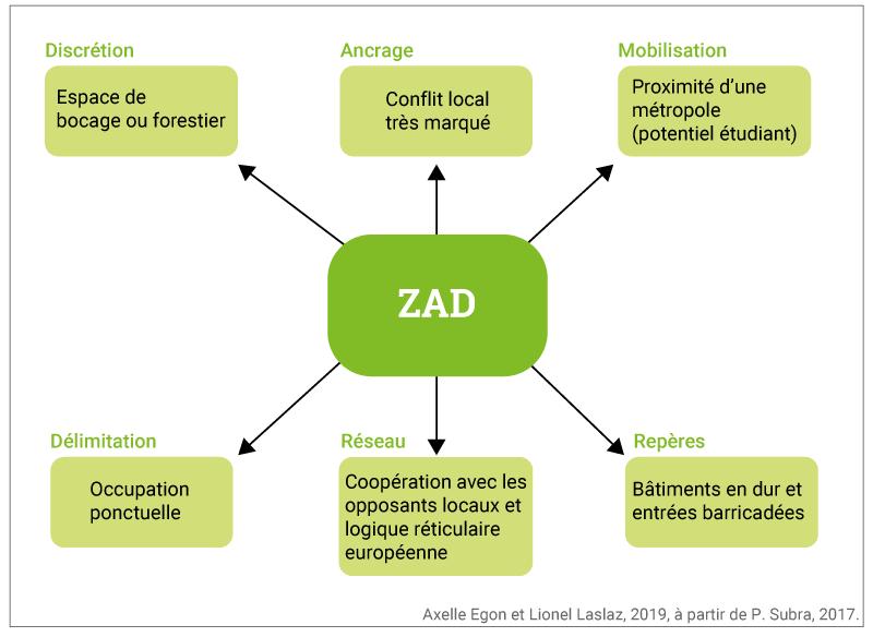 Axelle Egon et Lionel Laslaz - pérennisation de la ZAD