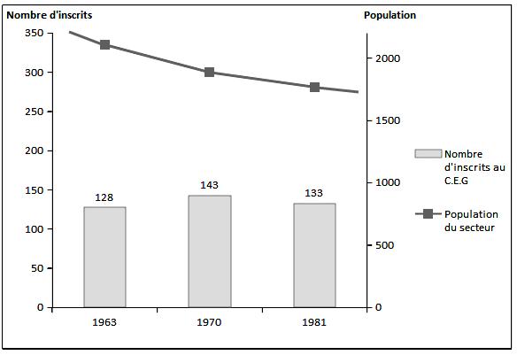 Malorie Ferrand — graphique inscrits population