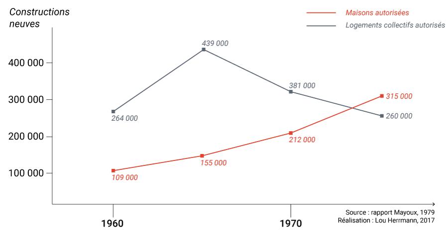 Lou Herrmann — maisons dépassent les logements collectifs dans les années 1970