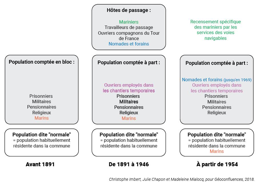 Imbert Chapon Mialocq — Population comptée à part, population résidence, recensements.