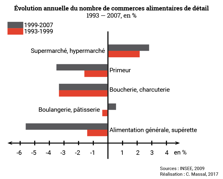Céline Massal — évolution annuelle du nombre de commerces alimentaires de détail 1993-2007