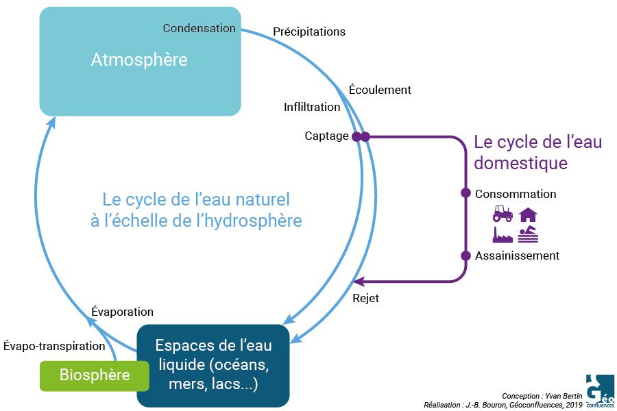 Yvan Bertin - cycle domestique et cycle naturel de l'eau